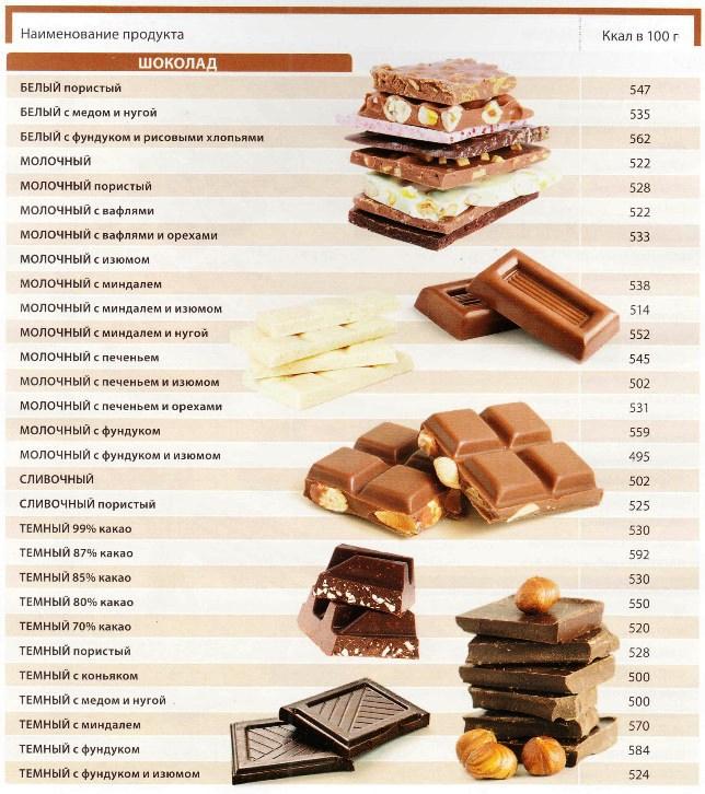 Химический состав и пищевая ценность горького шоколада