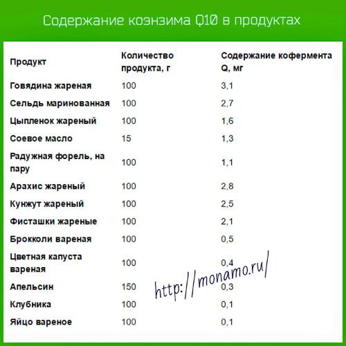 soderzhanie-koenzima-q10-v-produktah