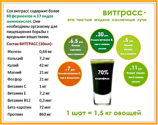 полезные компоненты сока витграсс