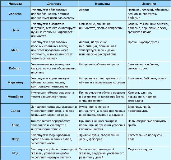 Содержание микроэлементов в продуктах