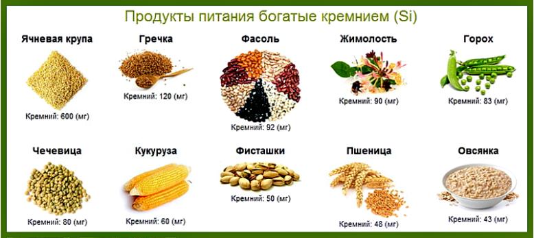 продукты содержащие кремний