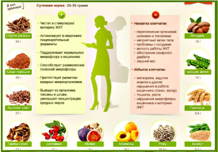 продукты богатые клетчаткой для похудения таблица