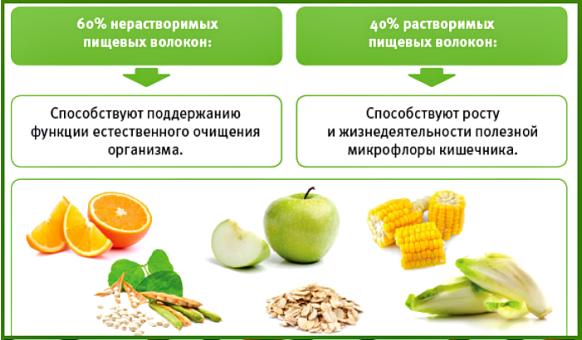 Мандрівника нерастворимые пищевые волокна в каких продуктах содержится Российскою страной дружно