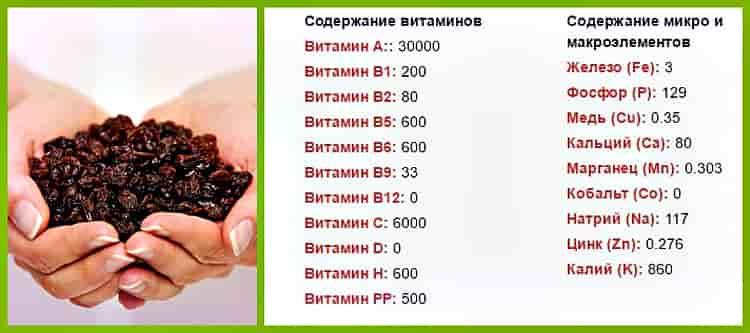 содержание витаминов и микроэлементов