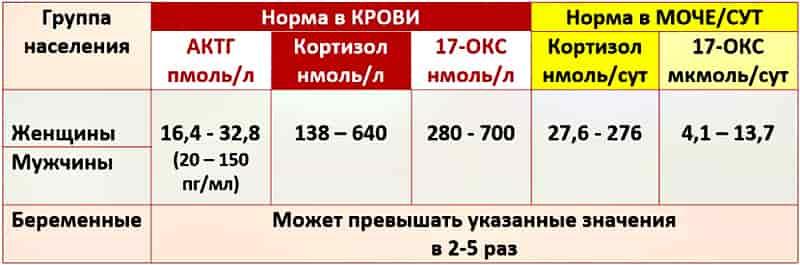 таблица норма кортизола в крови