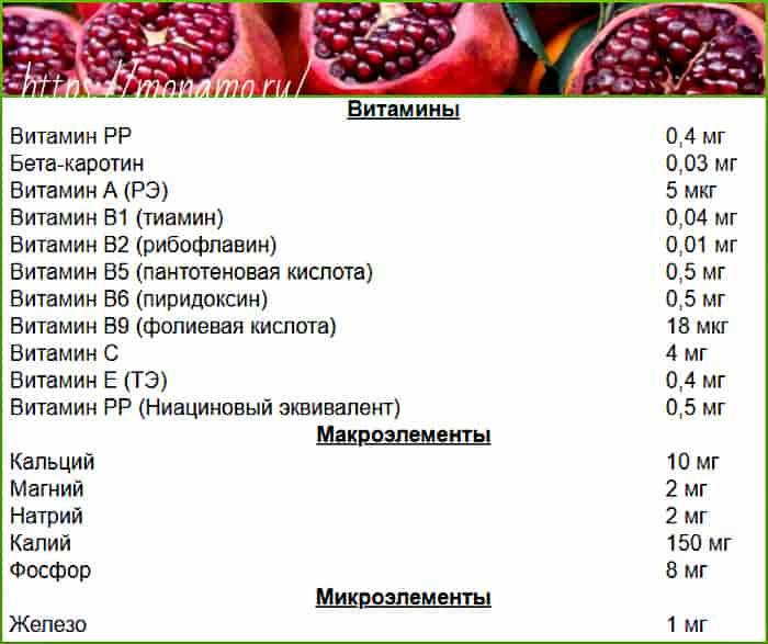 состав витаминов