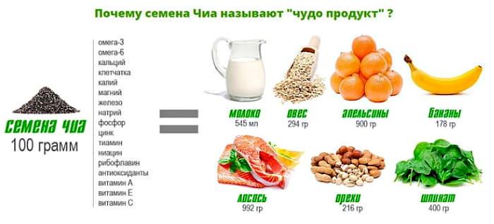 для поддержания веса