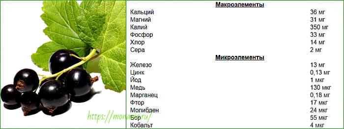 макро и микроэлементы