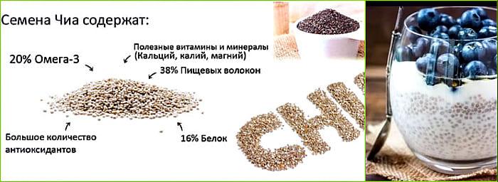 содержание омега и пищевых волокон