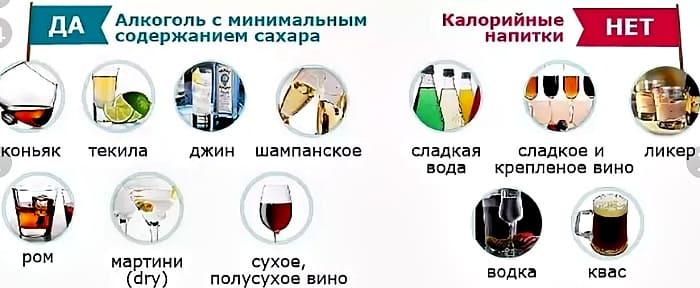 алкоголь и сахар